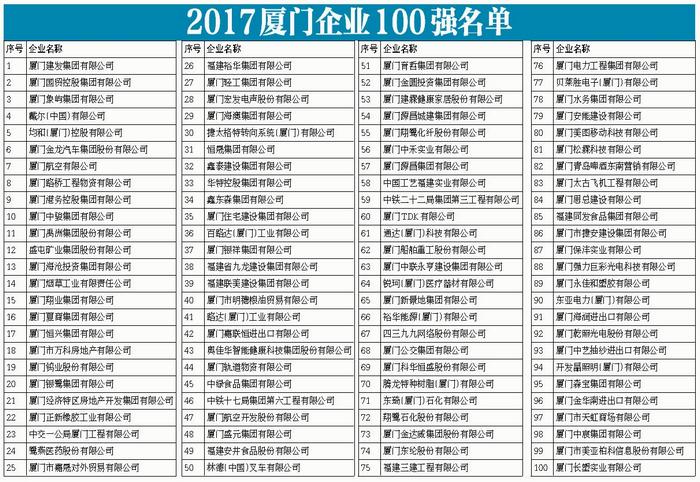 2017厦门企业100强排行榜雷竞技下载网址位列45位-21480546790.jpg